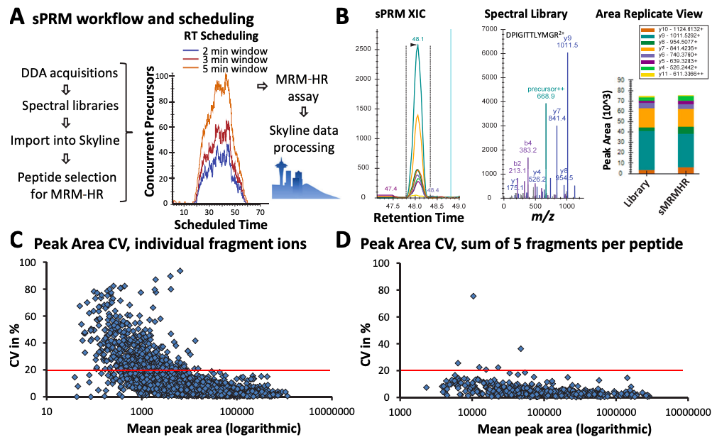 Workflow for highly multiplexed, RT scheduled sPRM assay development.