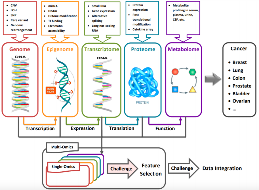 Data from different databases can be mined for single-omics and multi-omics joint analysis.