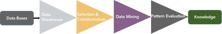 Process of knowledge discovery through data mining.